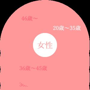 女性の年齢データ